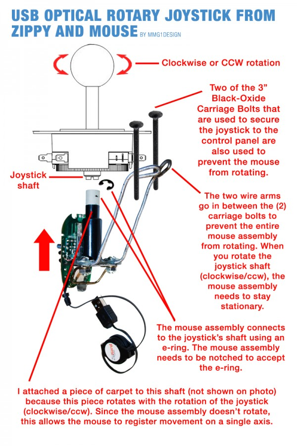Diagram explaining how the usb mouse and zippy joystick are connected.